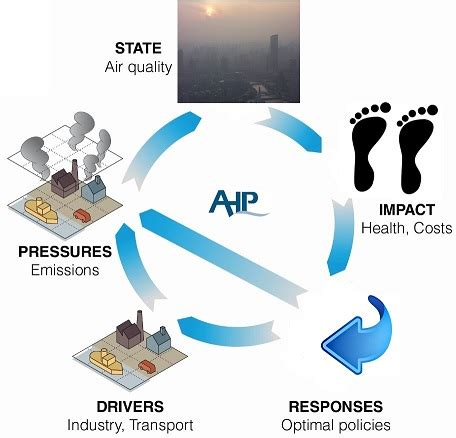 Introduction air pollution essay